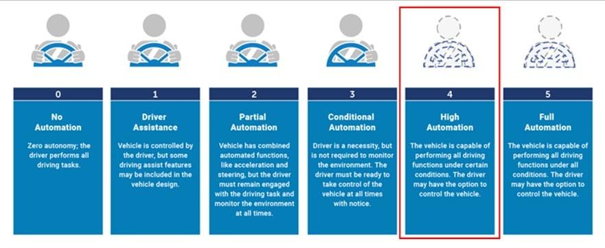 Les niveaux d'autonomie de SAE International